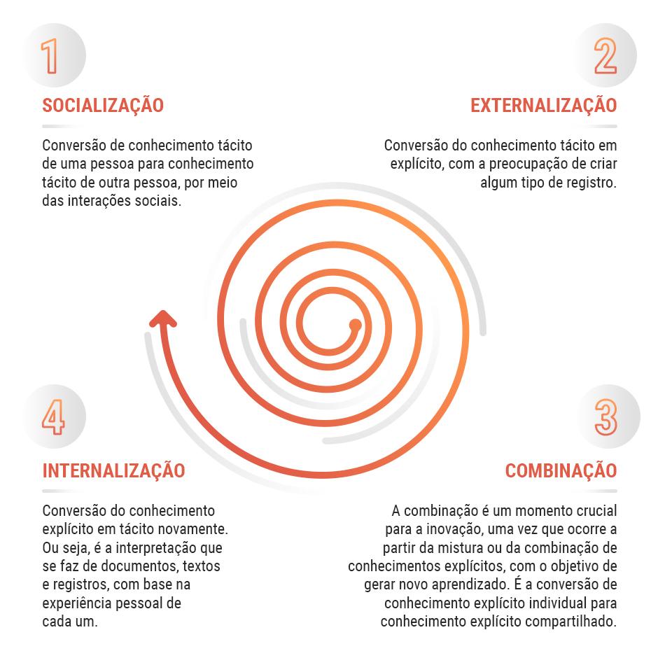 espiral do conhecimento